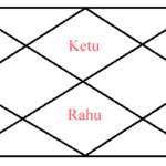 Takshak Kaal Sarp Dosh Results In Birth Chat According To Astrology