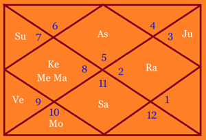 Shahrukh-horoscope