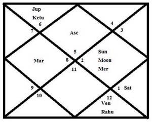 chart-robert-vadra
