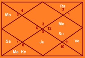 honney-singh-birth-chart