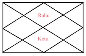 Chart of anant kaal sarp dosh