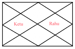 how ghatak kaalsarp forms in chart