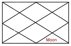 MOON IN EIGHTH HOUSE OF HOROSCOPE
