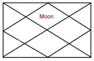 moon-in-first-house