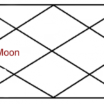 Moon in fourth house of horoscope