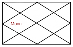 moon-in-fourth-house