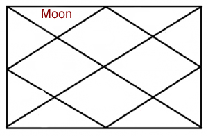 MOON IN SECOND HOUSE OF HOROSCOPE