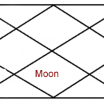 Moon in seventh house