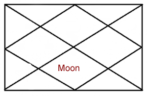 moon-in-seventh-house