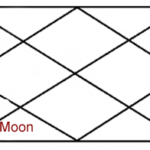 MOON IN SIXTH HOUSE OF HOROSCOPE