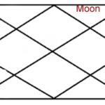 MOON IN TWELFTH HOUSE OF HOROSCOPE