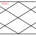 Manglik dosh effects in second house of horoscope