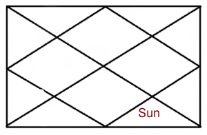 SUN IN EIGHTH HOUSE OF HOROSCOPE