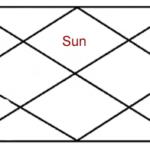 सूर्य के प्रभाव कुंडली के पहले भाव में