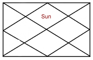 SUN IN FIRST HOUSE OF HOROSCOPE