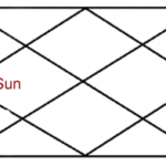 Sun in fourth house of horoscope