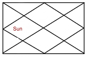 sun-in-fourth-house