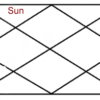 Sun in second house of horoscope