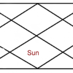 SUN IN SEVENTH HOUSE OF HOROSCOPE