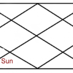 Sun in sixth house of horoscope