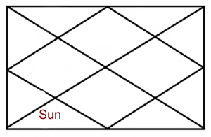 SUN IN SIXTH HOUSE OF HOROSCOPE