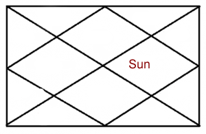 SUN IN TENTH HOUSE OF HOROSCOPE