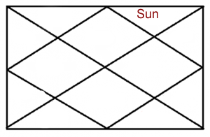 SUN IN TWELFTH HOUSE OF HOROSCOPE