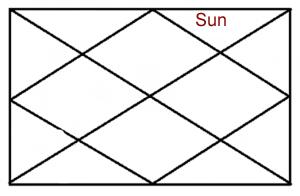 sun-in-twelve-house