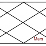 Mars in eight house of horoscope