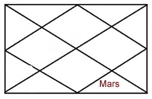 MARS IN EIGHTH HOUSE OF HOROSCOPE
