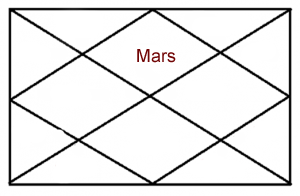 MARS IN FIRST HOUSE OF HOROSCOPE