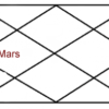 Mars In fourth House