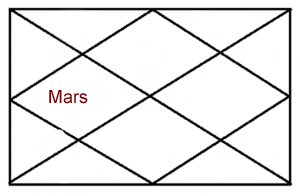 MARS IN FOURTH HOUSE OF HOROSCOPE