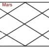 Mars In Second House