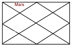 MARS IN SECOND HOUSE OF HOROSCOPE