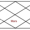Mars in seventh house of horoscope
