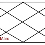 Mars In Sixth House Of Horoscope