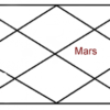 Mars in tenth house of horoscope
