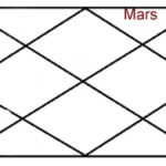 MARS IN TWELFTH HOUSE OF HOROSCOPE