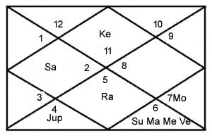 Amitab-bachchan-birth-chart