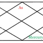 MERCURY IN EIGHT HOUSE OF HOROSCOPE