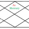 Mercury results in first house of horoscope