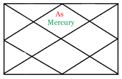 Mercury in first house of horoscope