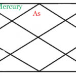 MERCURY RESULTS IN SECOND HOUSE OF HOROSCOPE