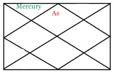mercury in second house