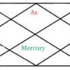 Mercury in seventh house of horoscope