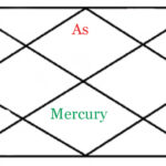MERCURY IN SEVENTH HOUSE OF HOROSCOPE