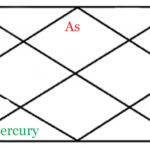 Mercury in sixth house of horoscope