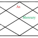MERCURY IN TENTH HOUSE OF HOROSCOPE