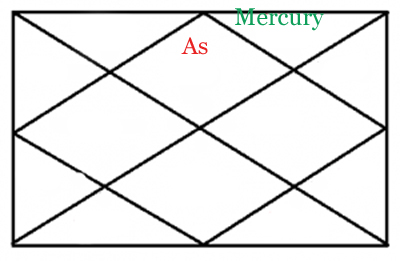 MERCURY IN TWELFTH HOUSE OF HOROSCOPE